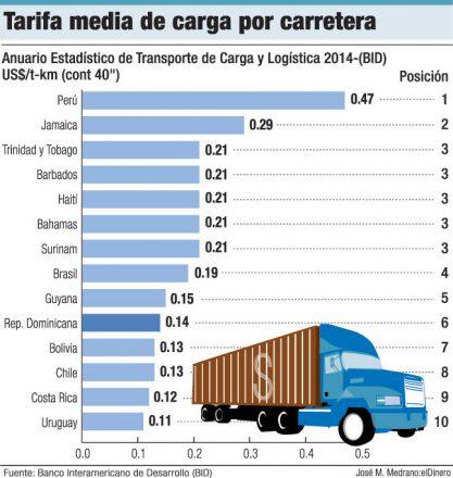tarifa media de carga por carretera