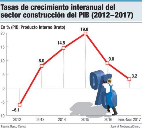 tasa crecimiento sector construccion
