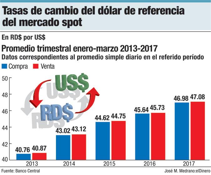tasa de cambio del dolar de referencias