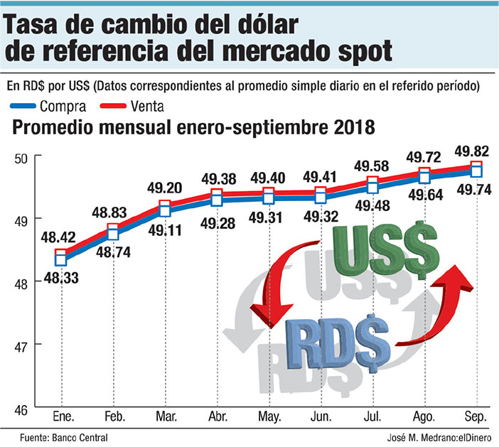 Tasa Del Dólar Se Mantiene En El Rango
