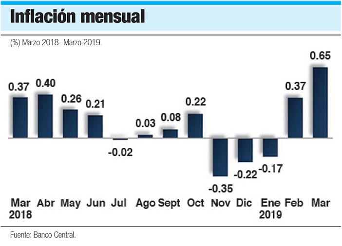 tasa de inflacion mensual