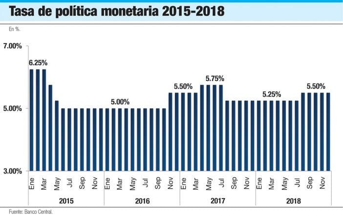 tasa de politica monetaria 2015 2018