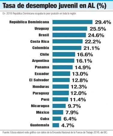 tasa desempleo juvenil en america latina