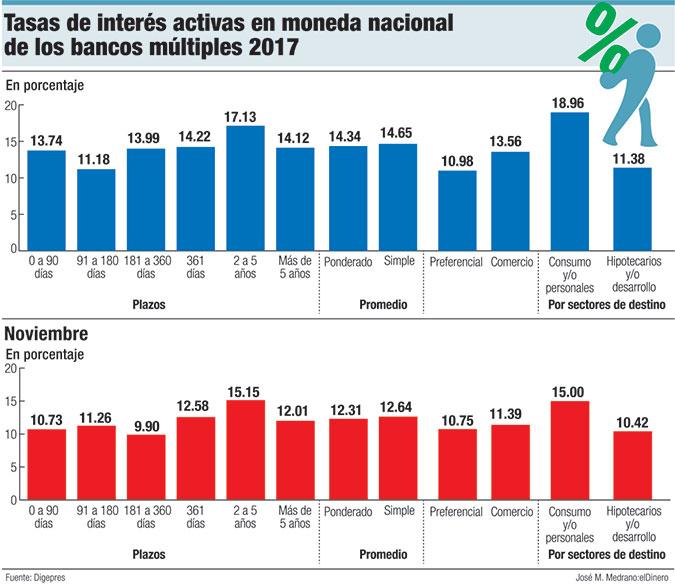 tasas de interes activa moneda dominicana