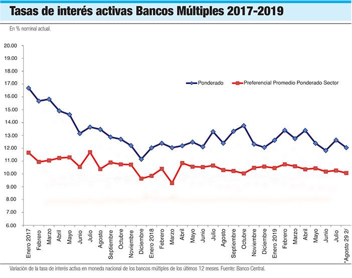 tasas de interes activas bancos multiples