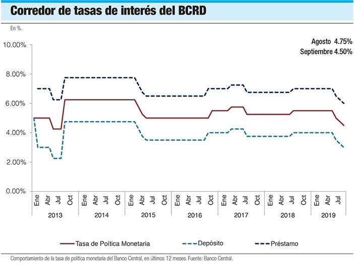 tasas de interes banco central