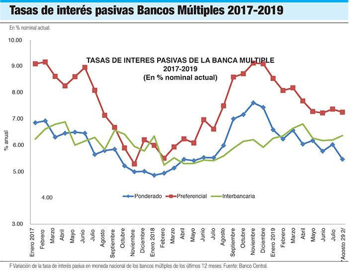 tasas de interes pasivas bancos multiples