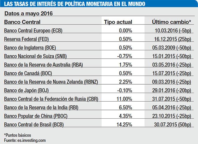 tasas de interes politica monetaria mundial
