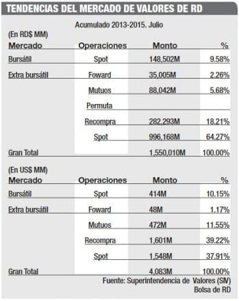 tendencias-mercado-de-valores