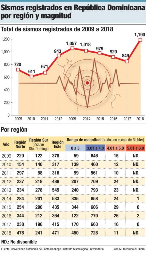 terremotos registrados republica dominicana