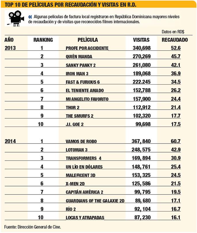 top-10-peliculas-dominicanas
