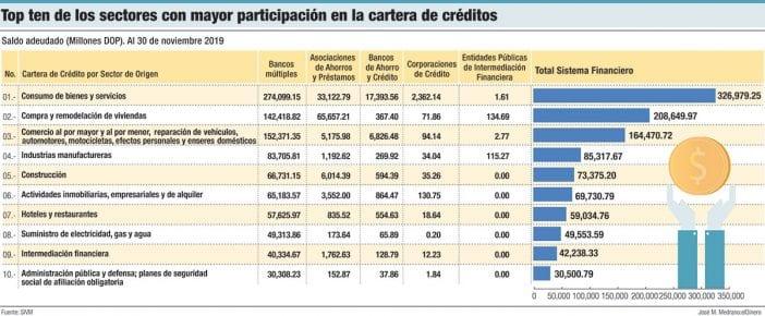 top ten de los sectores con mayor participacion en la cartera de creditos
