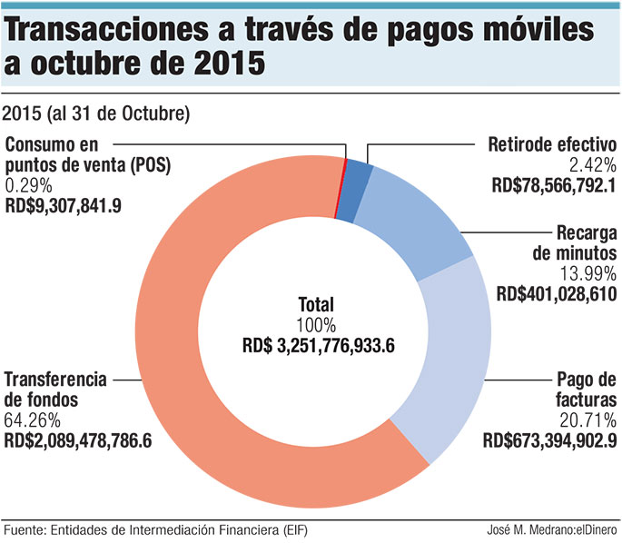 transacciones-pagos-moviles-hasta-octubre