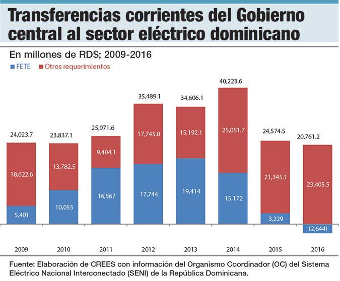 transferencias del gobierno al sector electrico