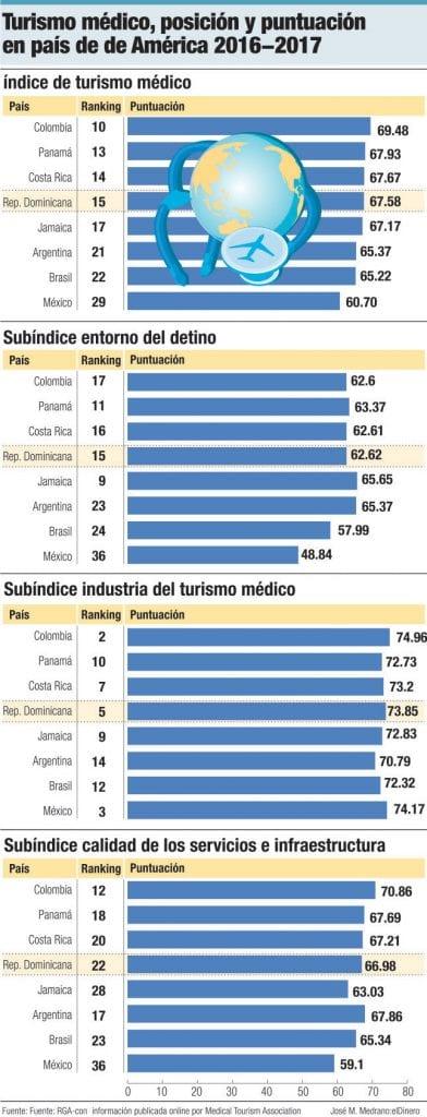 turismo de salud america latina