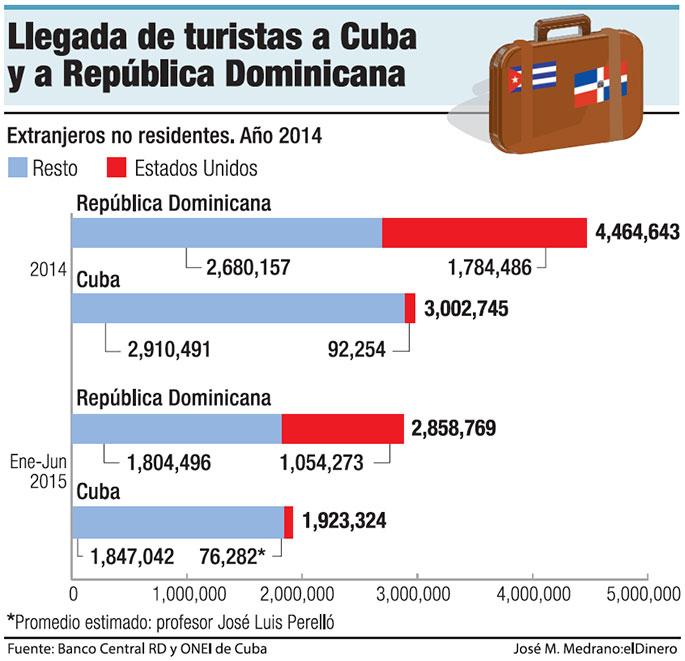 turistas-cuba-republica-dominicana