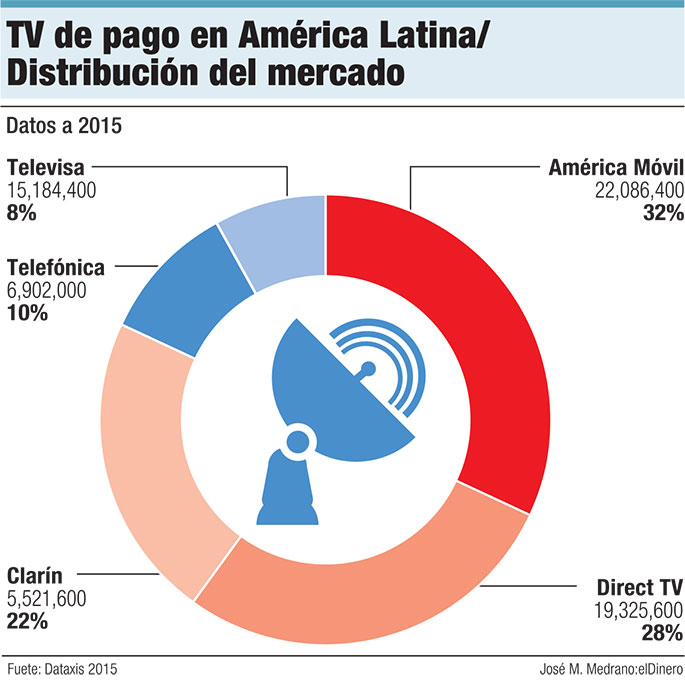tv-de-pago-america-latina