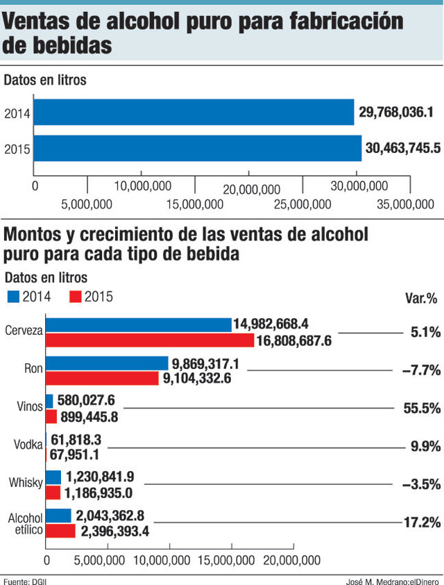 ventas alcohol puro
