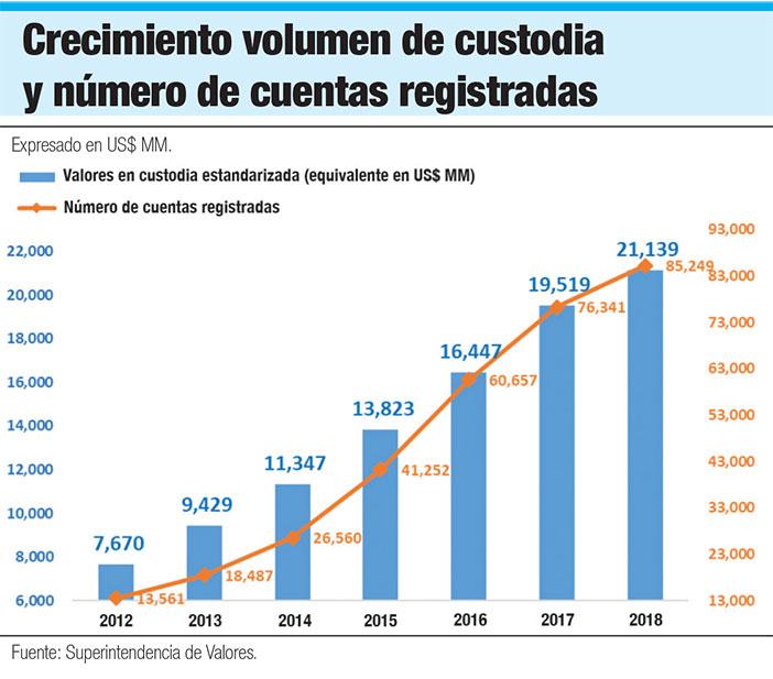 volumente de custodia cuentas registradas mercado de valores